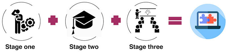 Stages of the FAIRplus Fellowship Programme